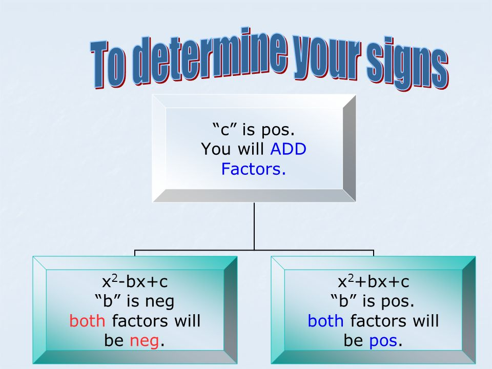 c is pos. You will ADD Factors. x 2 -bx+c b is neg both factors will be neg. x 2 +bx+c b is pos. both factors will be pos.
