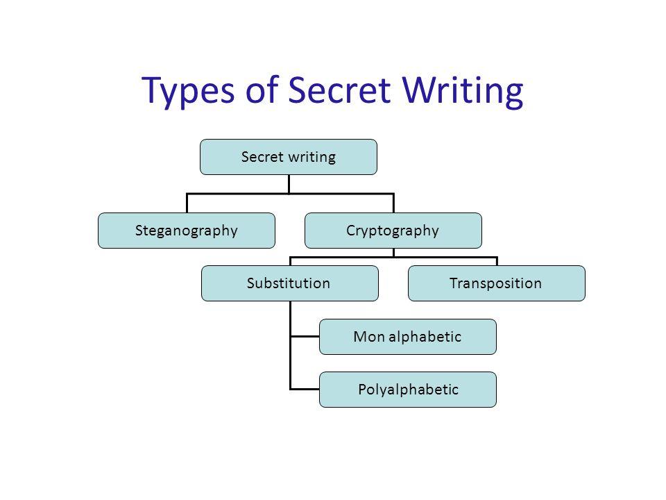 Types of Secret Writing Secret writing SteganographyCryptography SubstitutionTransposition Mon alphabetic Polyalphabetic