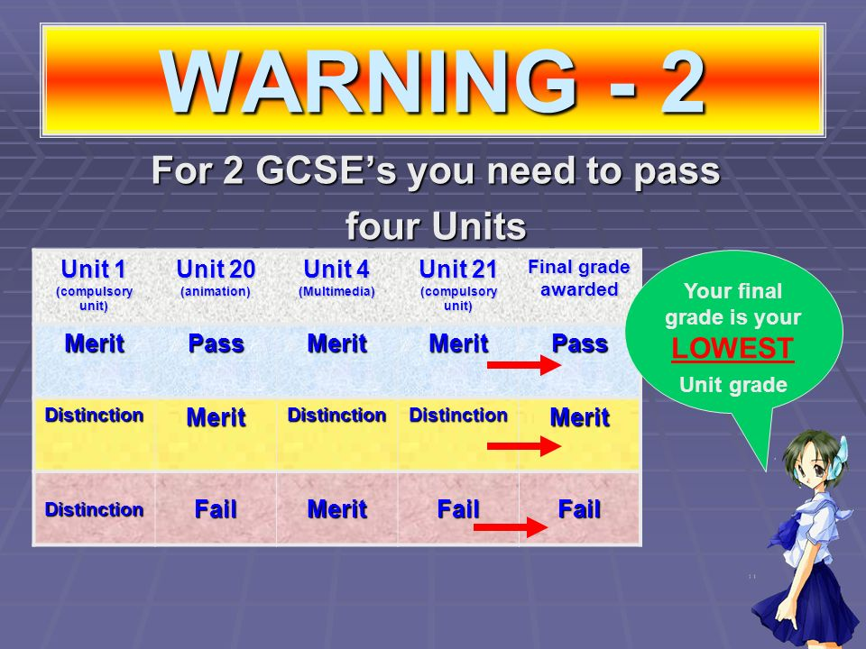 WARNING - 2 For 2 GCSEs you need to pass four Units Unit 1 (compulsory unit) Unit 20 (animation) Unit 4 (Multimedia) Unit 21 (compulsory unit) Final grade awarded MeritPassMeritMeritPass DistinctionMeritDistinctionDistinctionMerit DistinctionFailMeritFailFail Your final grade is your LOWEST Unit grade