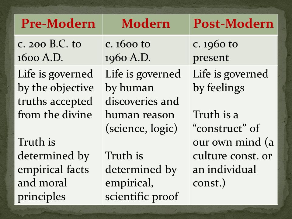 Pre-ModernModernPost-Modern c. 200 B.C. to 1600 A.D. c. 1600 to 1960 A.D. c. 1960 to present Life is governed by the objective truths accepted from th