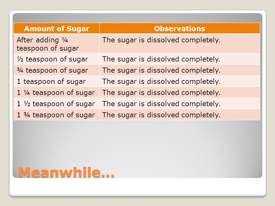 Meanwhile… Amount of SugarObservations After adding ¼ teaspoon of sugar The sugar is dissolved completely. ½ teaspoon of sugarThe sugar is dissolved c