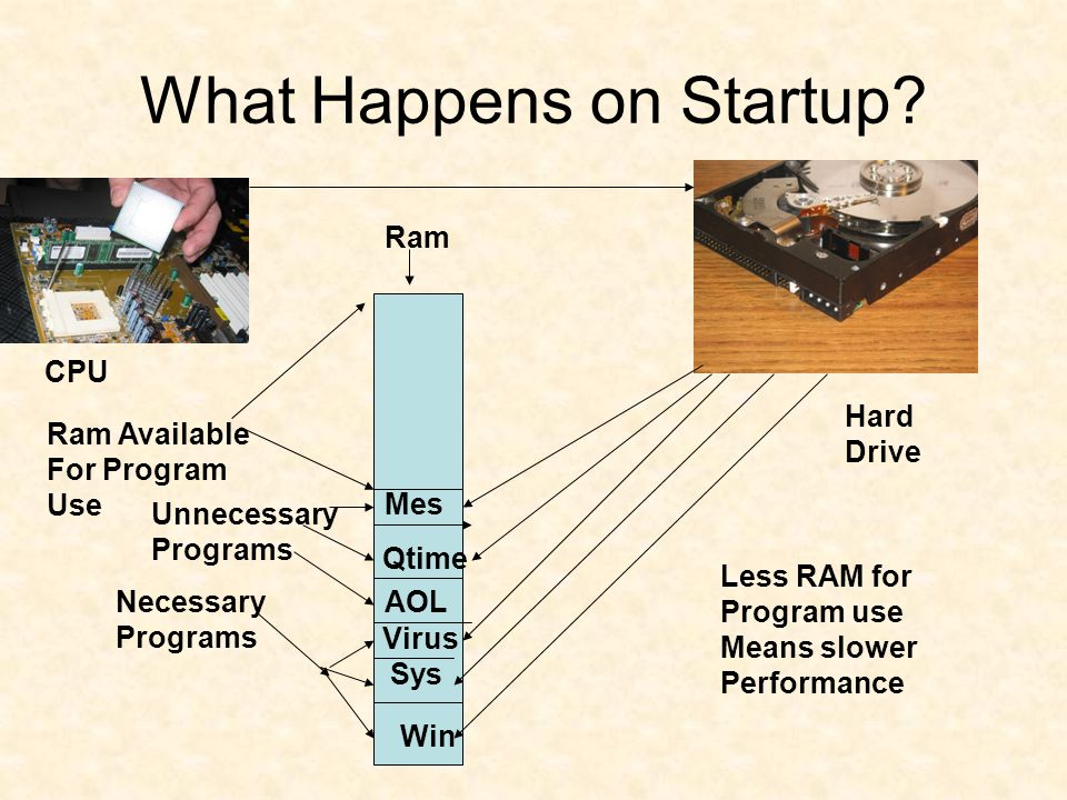 What Happens on Startup.