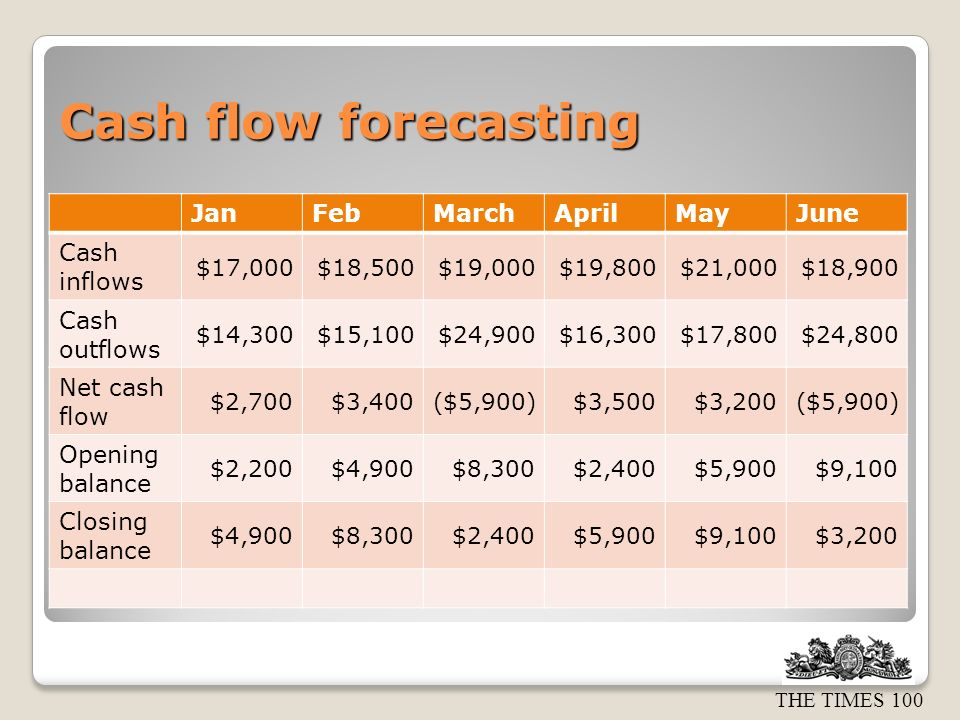 THE TIMES 100 Cash flow forecasting JanFebMarchAprilMayJune Cash inflows $17,000$18,500$19,000$19,800$21,000$18,900 Cash outflows $14,300$15,100$24,900$16,300$17,800$24,800 Net cash flow $2,700$3,400($5,900)$3,500$3,200($5,900) Opening balance $2,200$4,900$8,300$2,400$5,900$9,100 Closing balance $4,900$8,300$2,400$5,900$9,100$3,200