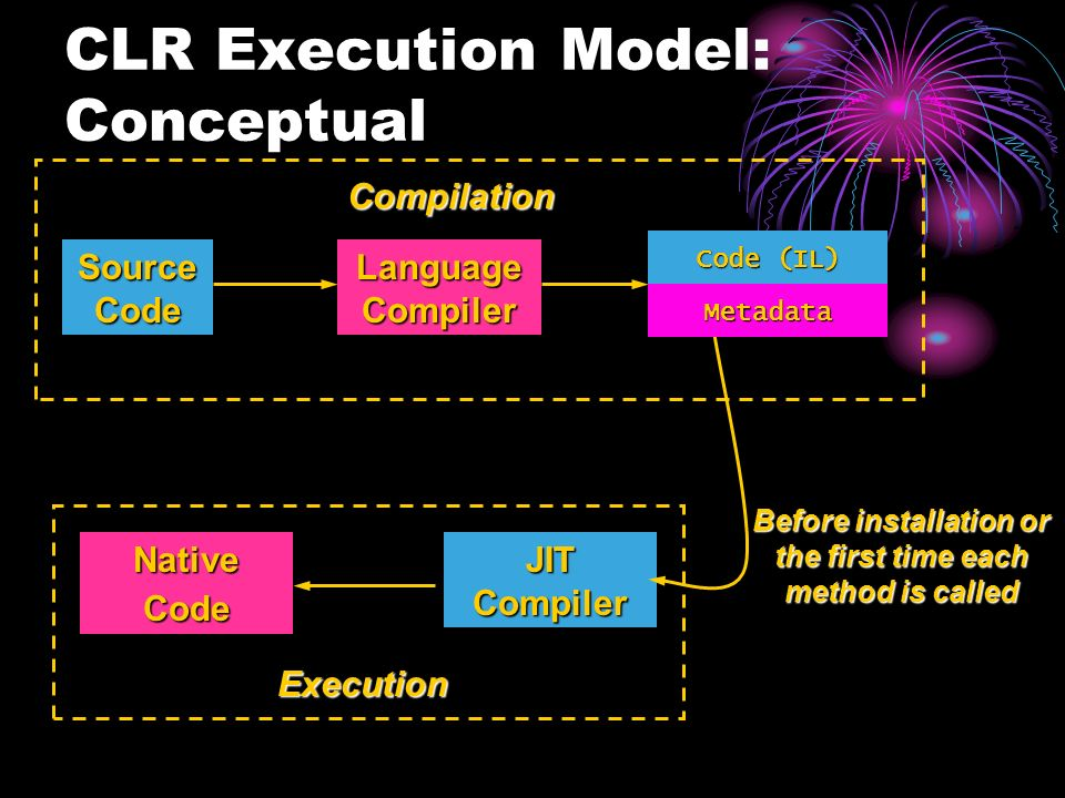 Assembly CLR Execution Model: Conceptual Source Code Language Compiler Compilation Before installation or the first time each method is called Execution JIT Compiler NativeCode Code (IL) Metadata