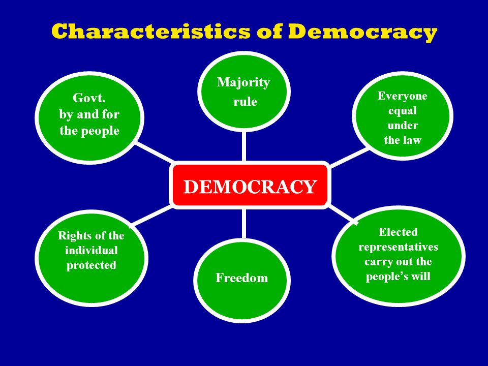 Characteristics of Democracy DEMOCRACY Majority rule Govt. by and for the people Rights of the individual protected Elected representatives carry out