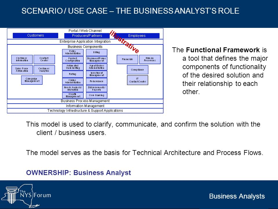 Business Analysts SCENARIO / USE CASE – THE BUSINESS ANALYSTS ROLE This model is used to clarify, communicate, and confirm the solution with the clien