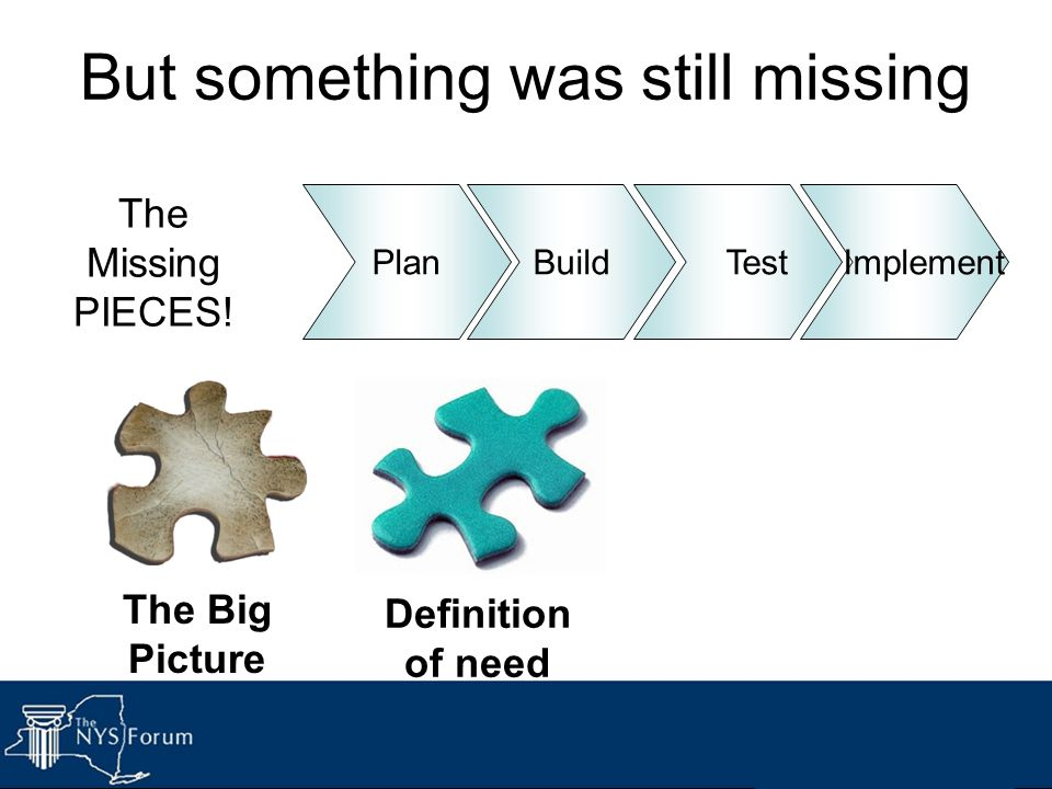 But something was still missing Build Implement Definition of need Plan Test The Big Picture The Missing PIECES!
