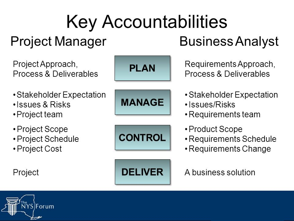Key Accountabilities 66 PLAN MANAGE CONTROL Project ManagerBusiness Analyst DELIVER Stakeholder Expectation Issues/Risks Requirements team Product Sco