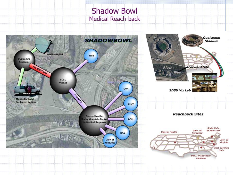 Shadow Bowl Medical Reach-back
