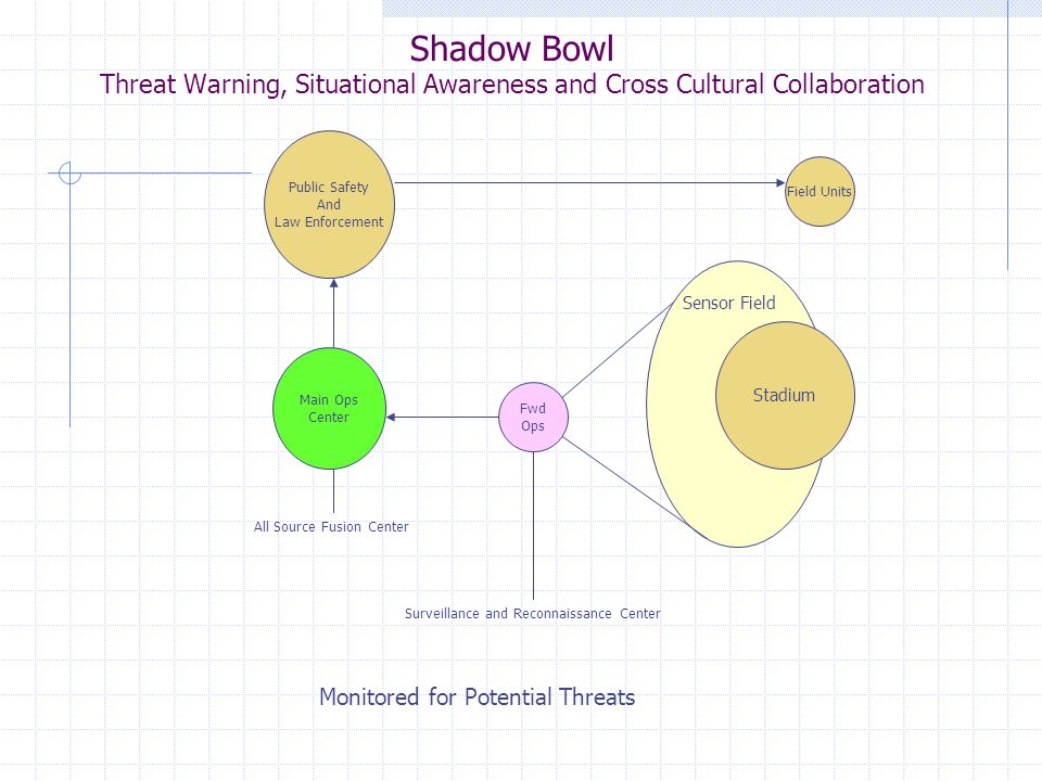 Shadow Bowl Threat Warning, Situational Awareness and Cross Cultural Collaboration Stadium Sensor Field Fwd Ops Surveillance and Reconnaissance Center All Source Fusion Center Main Ops Center Public Safety And Law Enforcement Field Units Monitored for Potential Threats