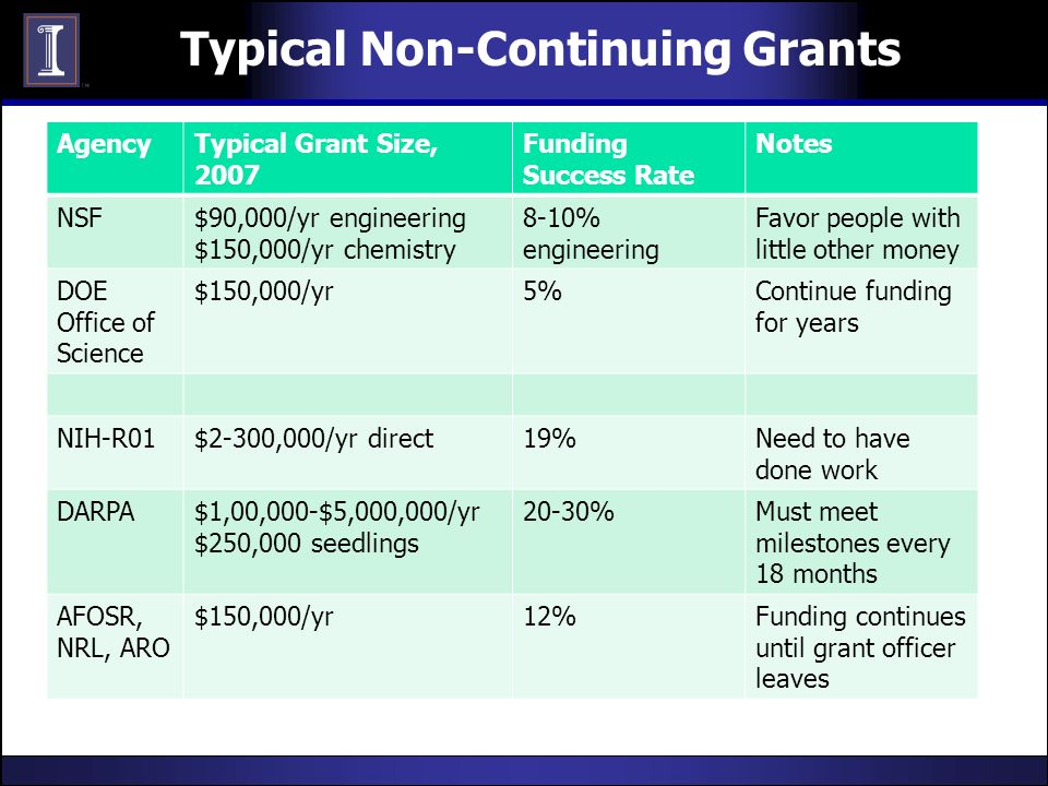 Typical Non-Continuing Grants AgencyTypical Grant Size, 2007 Funding Success Rate Notes NSF$90,000/yr engineering $150,000/yr chemistry 8-10% engineering Favor people with little other money DOE Office of Science $150,000/yr5%Continue funding for years NIH-R01$2-300,000/yr direct19%Need to have done work DARPA$1,00,000-$5,000,000/yr $250,000 seedlings 20-30%Must meet milestones every 18 months AFOSR, NRL, ARO $150,000/yr12%Funding continues until grant officer leaves