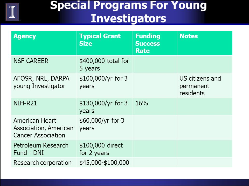 Special Programs For Young Investigators AgencyTypical Grant Size Funding Success Rate Notes NSF CAREER$400,000 total for 5 years AFOSR, NRL, DARPA yo