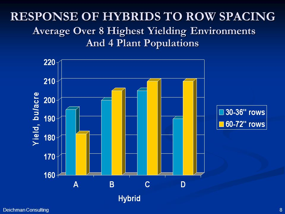 8 RESPONSE OF HYBRIDS TO ROW SPACING Average Over 8 Highest Yielding Environments And 4 Plant Populations Deichman Consulting
