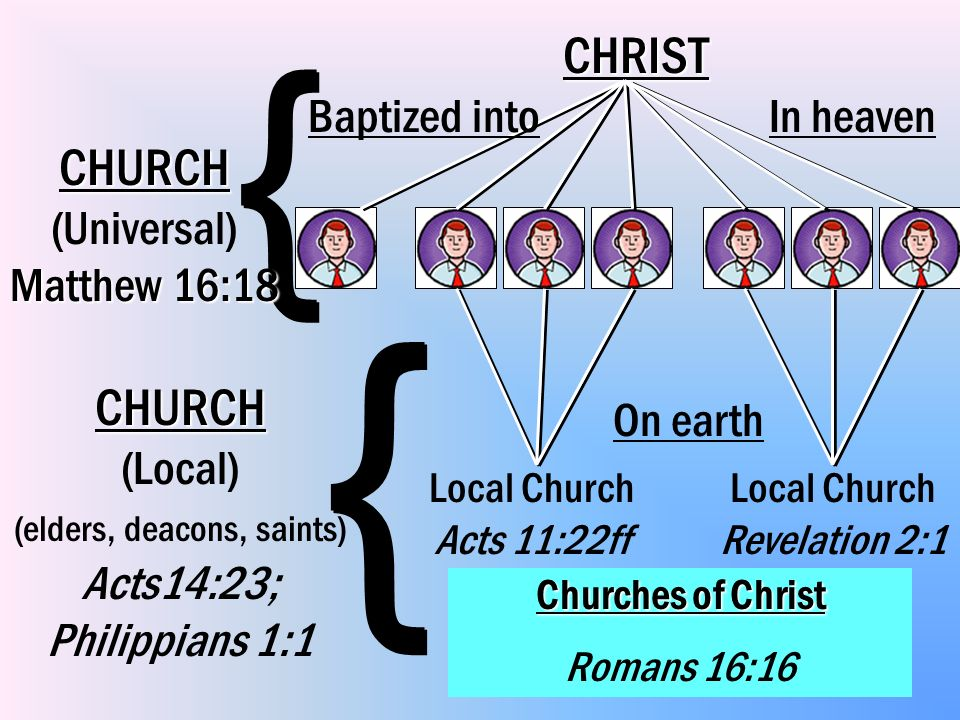 8 CHRIST In heaven { { { { Local Church Acts 11:22ff Local Church Revelation 2:1 On earth CHURCH CHURCH (Local) (elders, deacons, saints) Acts14:23; P