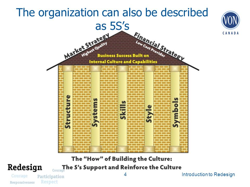 The organization can also be described as 5Ss 4 Introduction to Redesign