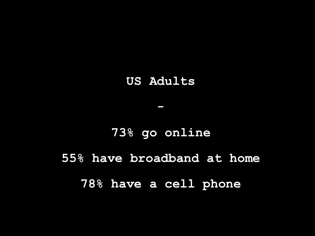 US Adults - 73% go online 55% have broadband at home 78% have a cell phone