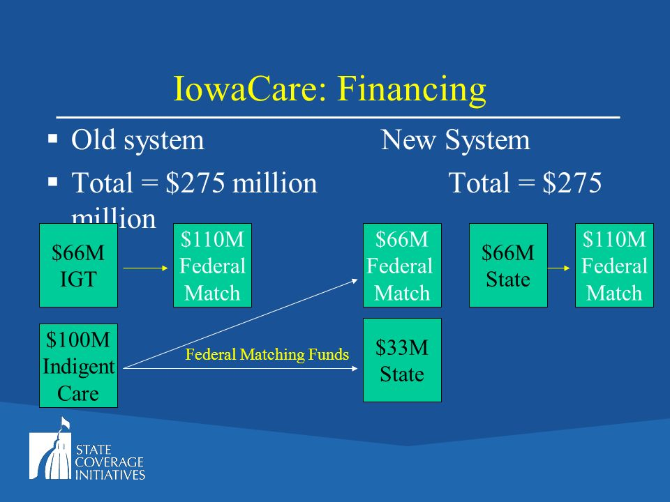 IowaCare: Financing Old systemNew System Total = $275 millionTotal = $275 million $66M IGT $100M Indigent Care $110M Federal Match $66M Federal Match $33M State $110M Federal Match $66M State Federal Matching Funds