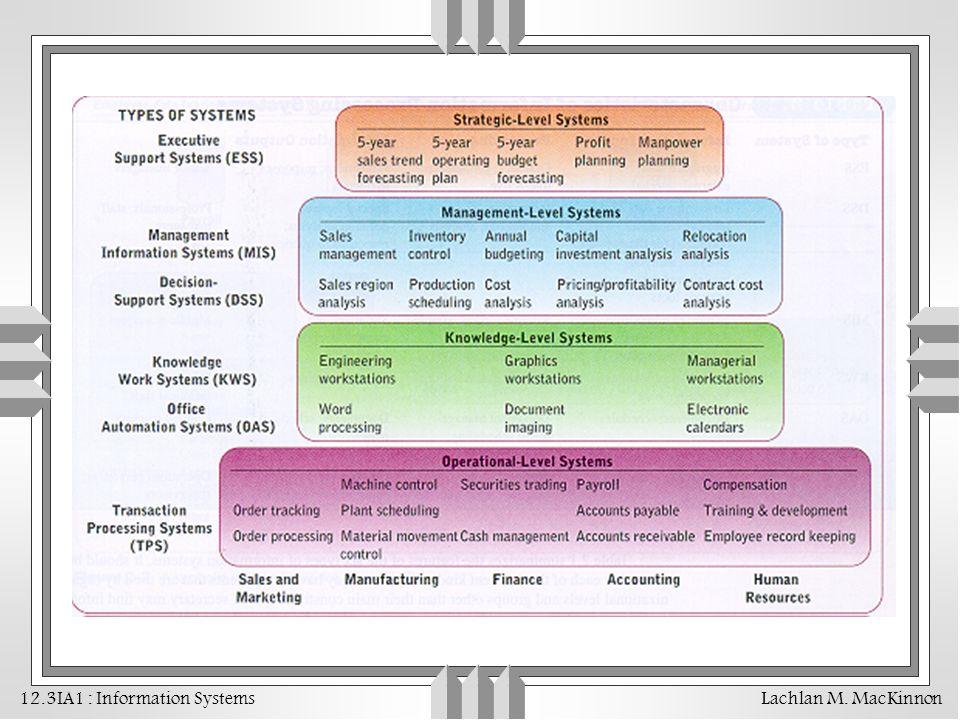 12.3IA1 : Information Systems Lachlan M. MacKinnon