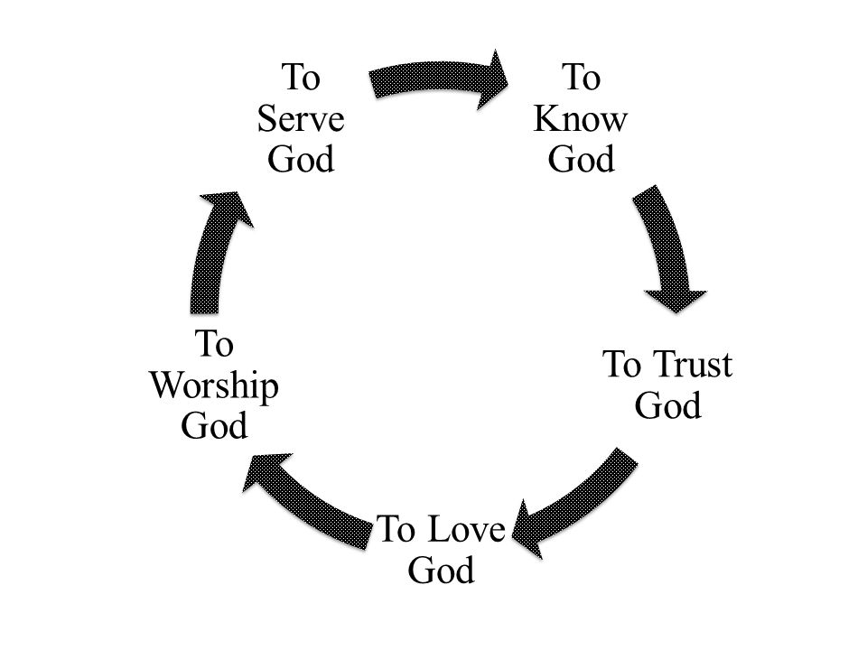 To Know God To Trust God To Love God To Worship God To Serve God