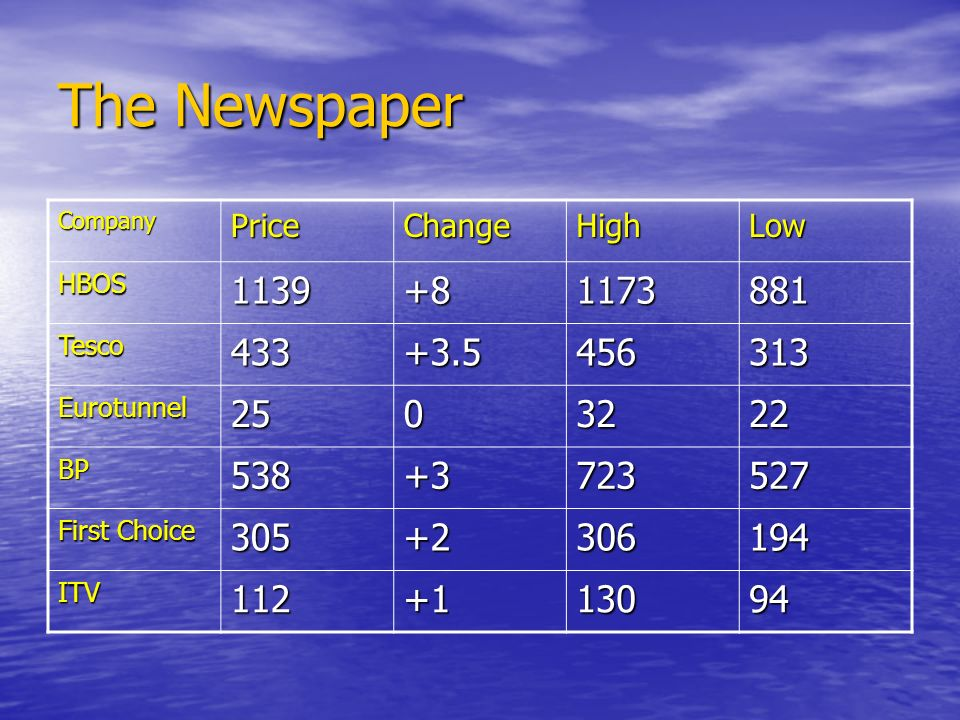 The Newspaper CompanyPriceChangeHighLow HBOS1139+81173881 Tesco433+3.5456313 Eurotunnel2503222 BP538+3723527 First Choice 305+2306194 ITV112+113094