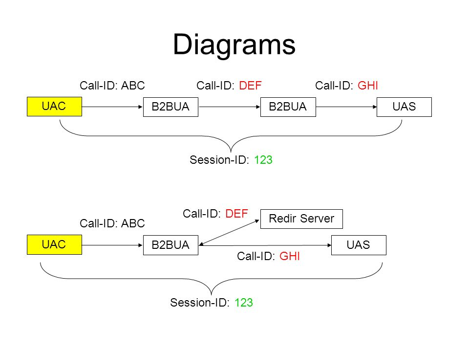 Diagrams UAC B2BUAUASB2BUA Call-ID: ABCCall-ID: DEFCall-ID: GHI Session-ID: 123 UAC B2BUAUAS Redir Server Call-ID: ABC Call-ID: DEF Call-ID: GHI Session-ID: 123