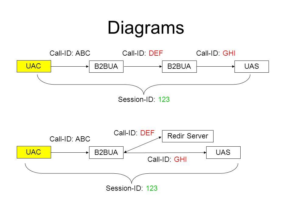 Diagrams UAC B2BUAUASB2BUA Call-ID: ABCCall-ID: DEFCall-ID: GHI Session-ID: 123 UAC B2BUAUAS Redir Server Call-ID: ABC Call-ID: DEF Call-ID: GHI Sessi