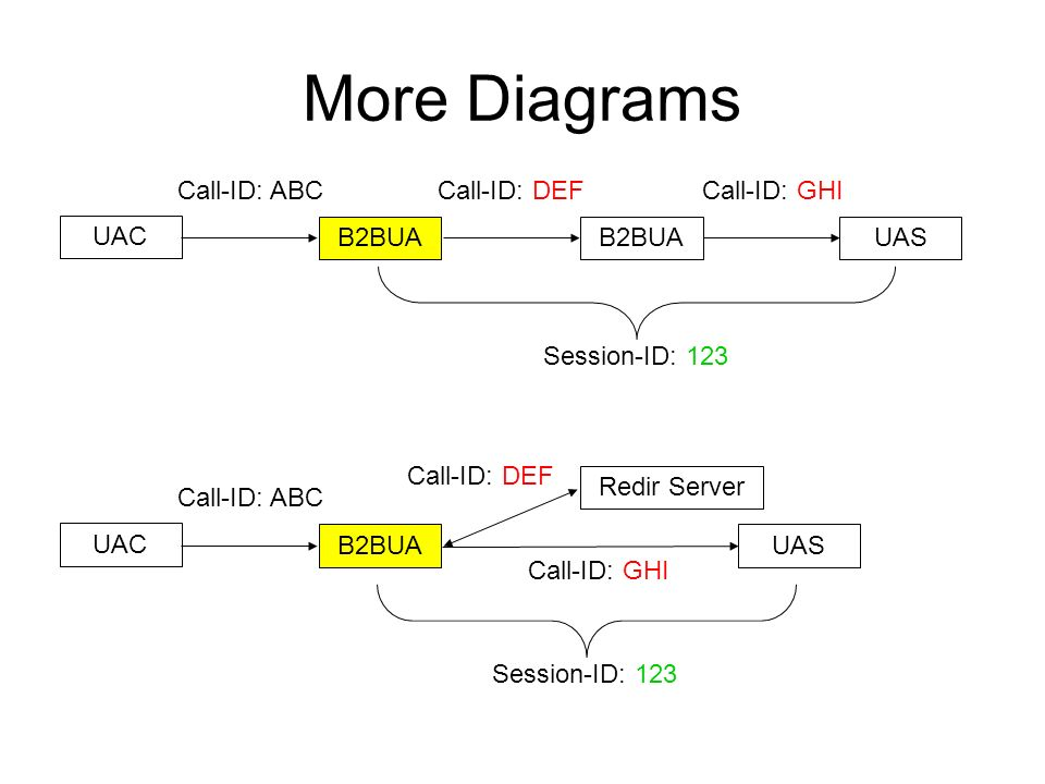 More Diagrams UAC B2BUAUASB2BUA Call-ID: ABCCall-ID: DEFCall-ID: GHI Session-ID: 123 UAC B2BUAUAS Redir Server Call-ID: ABC Call-ID: DEF Call-ID: GHI Session-ID: 123