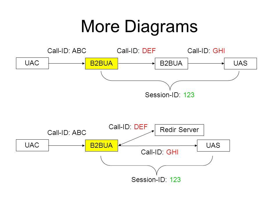 More Diagrams UAC B2BUAUASB2BUA Call-ID: ABCCall-ID: DEFCall-ID: GHI Session-ID: 123 UAC B2BUAUAS Redir Server Call-ID: ABC Call-ID: DEF Call-ID: GHI