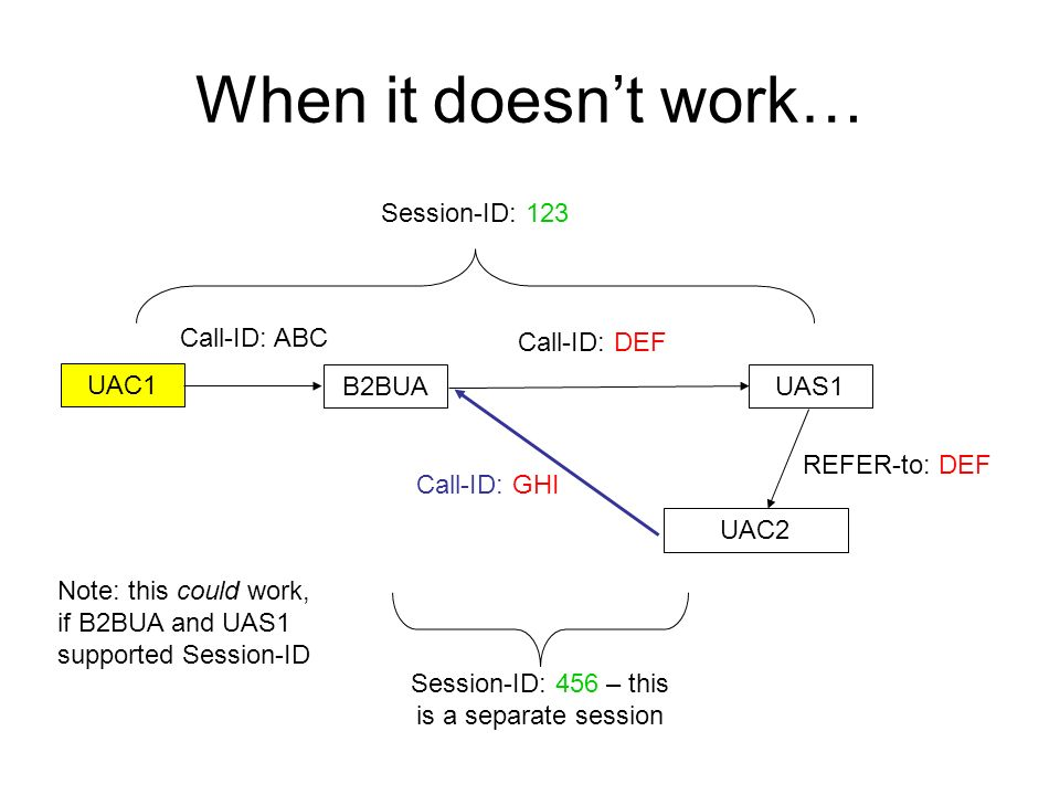 When it doesnt work… UAC1 B2BUAUAS1 UAC2 Call-ID: ABC Call-ID: DEF Call-ID: GHI Session-ID: 123 Session-ID: 456 – this is a separate session REFER-to: DEF Note: this could work, if B2BUA and UAS1 supported Session-ID