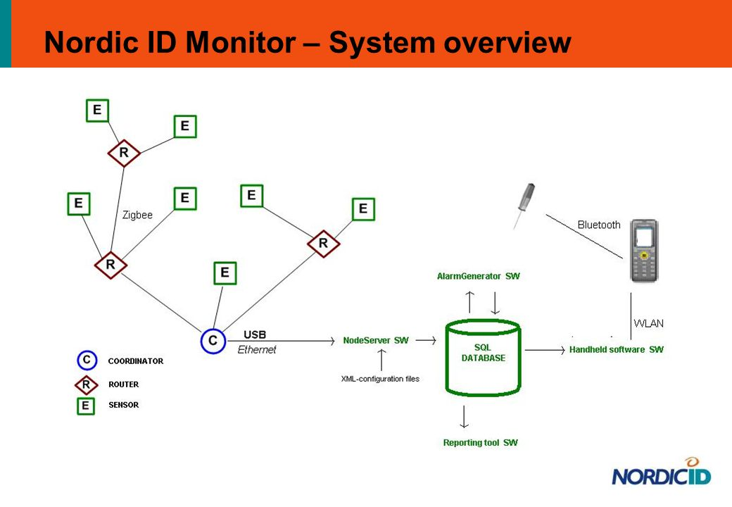 Nordic ID Monitor – System overview