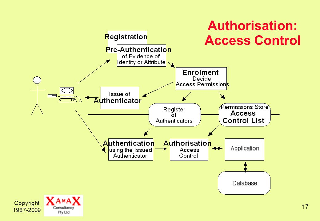 Copyright Authorisation: Access Control