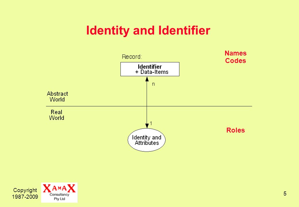 Copyright Names Codes Roles Identity and Identifier
