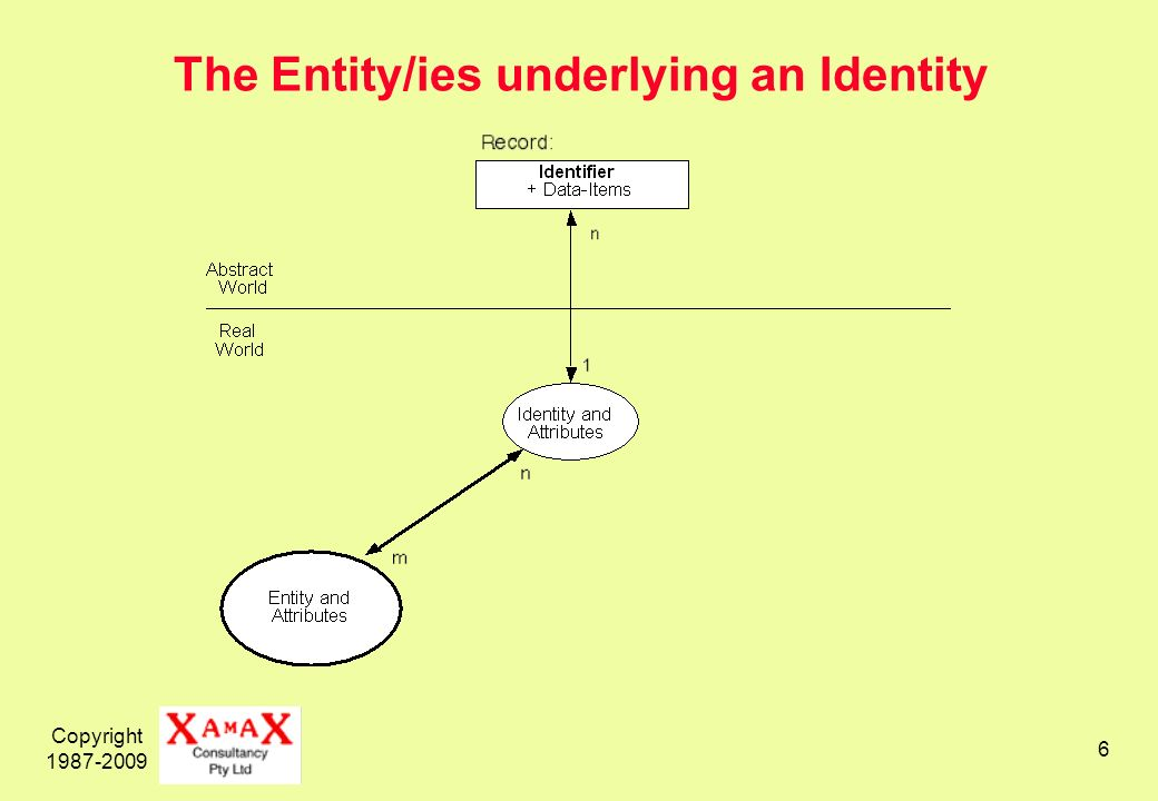 Copyright The Entity/ies underlying an Identity