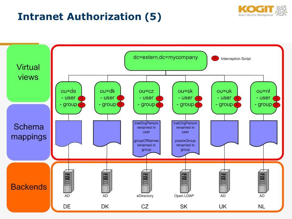 Intranet Authorization (5)