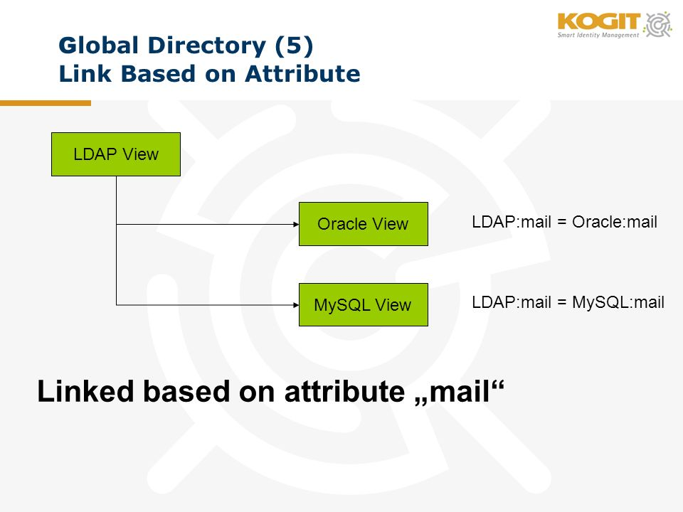 G lobal Directory (5) Link Based on Attribute VDS View LDAP View MySQL View Oracle View Linked based on attribute mail LDAP:mail = Oracle:mail LDAP:mail = MySQL:mail
