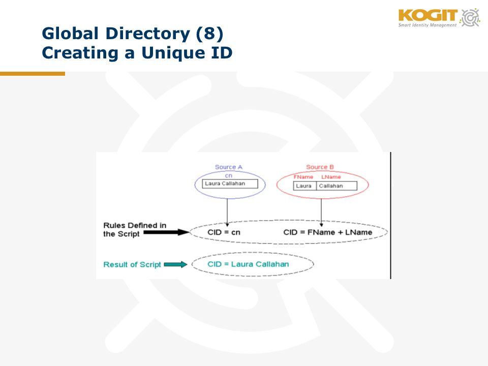 Global Directory (8) Creating a Unique ID