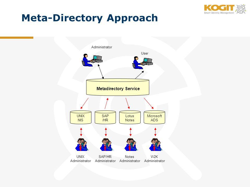 Meta-Directory Approach UNIX NIS SAP /HR Lotus Notes Microsoft ADS UNIX Administrator SAP/HR Administrator Notes Administrator W2K Administrator Metad