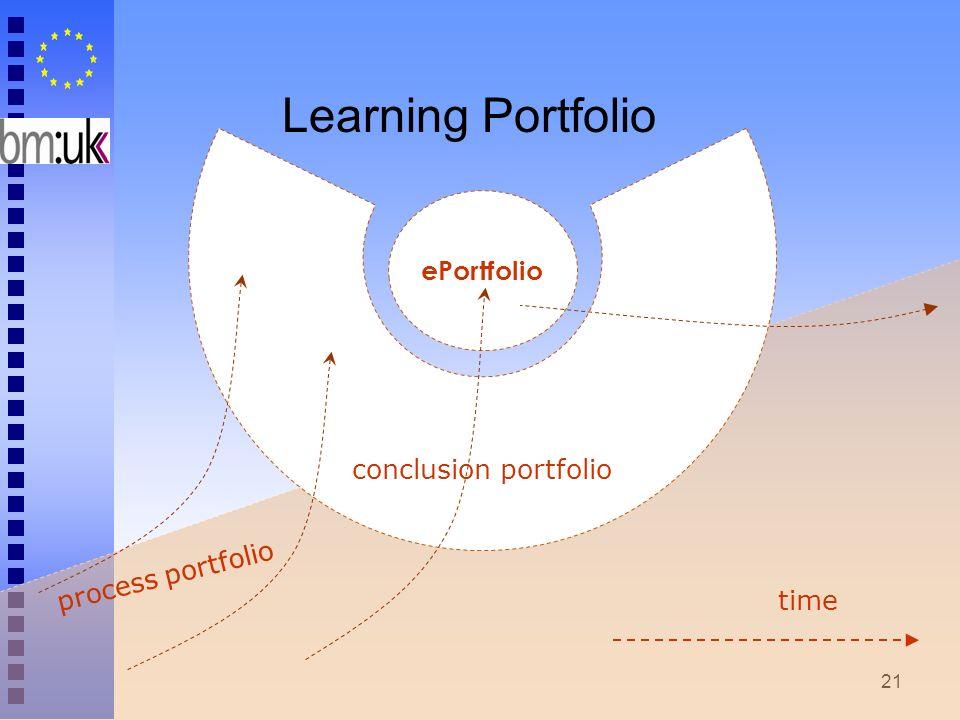 21 process portfolio ePortfolio time conclusion portfolio Learning Portfolio