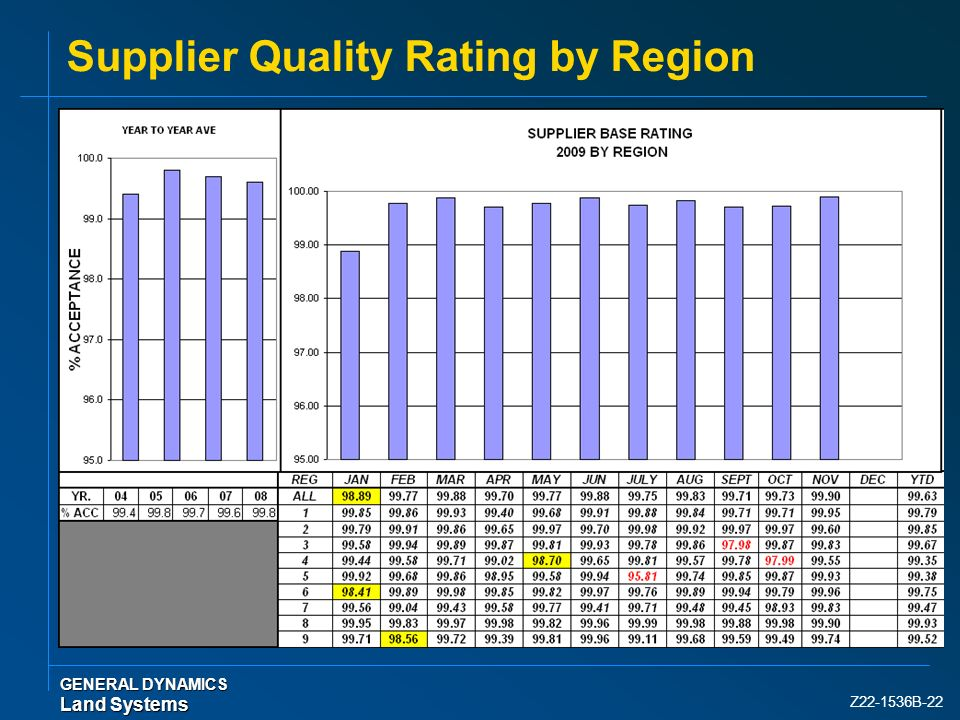 Z22-1536B-22 Supplier Quality Rating by Region GENERAL DYNAMICS Land Systems