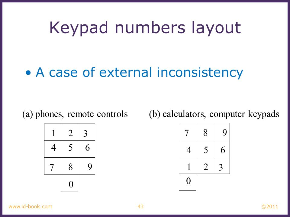 ©2011 43www.id-book.com Keypad numbers layout A case of external inconsistency 12 3 456 7 89 7 89 12 3 456 0 0 (a) phones, remote controls(b) calculat
