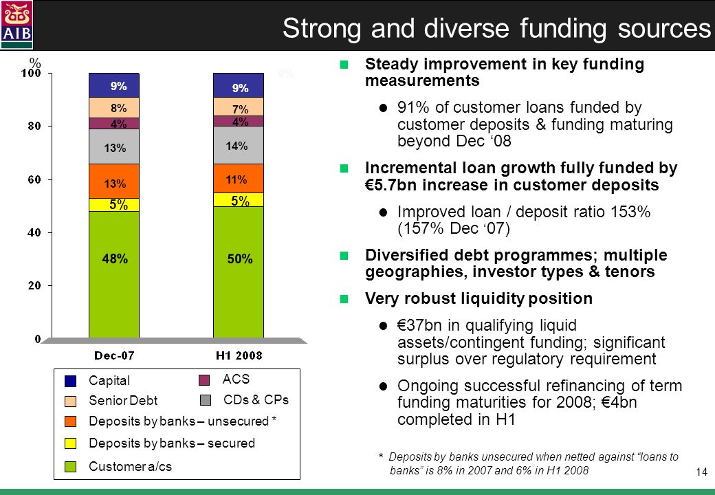 14 Strong and diverse funding sources 9% % * Deposits by banks unsecured when netted against loans to banks is 8% in 2007 and 6% in H1 2008 Steady improvement in key funding measurements 91% of customer loans funded by customer deposits & funding maturing beyond Dec 08 Incremental loan growth fully funded by 5.7bn increase in customer deposits Improved loan / deposit ratio 153% (157% Dec 07) Diversified debt programmes; multiple geographies, investor types & tenors Very robust liquidity position 37bn in qualifying liquid assets/contingent funding; significant surplus over regulatory requirement Ongoing successful refinancing of term funding maturities for 2008; 4bn completed in H1 Senior Debt Capital Deposits by banks – unsecured * Deposits by banks – secured Customer a/cs ACS CDs & CPs % 48% 5% 13% 4% 13% 8% 9% 50% 5% 14% 4% 11% 7% 9%