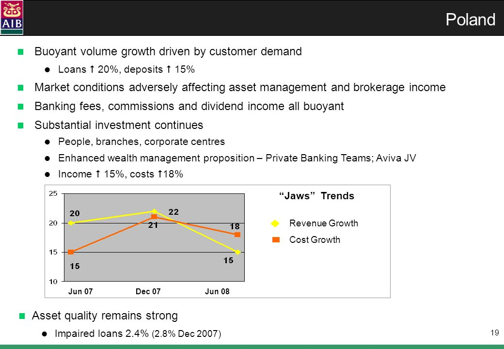 19 Buoyant volume growth driven by customer demand Loans 20%, deposits 15% Market conditions adversely affecting asset management and brokerage income Banking fees, commissions and dividend income all buoyant Substantial investment continues People, branches, corporate centres Enhanced wealth management proposition – Private Banking Teams; Aviva JV Income 15%, costs 18% Poland Asset quality remains strong Impaired loans 2.4% (2.8% Dec 2007) Jaws Trends Revenue Growth Cost Growth Jun 07Jun 08Dec 07