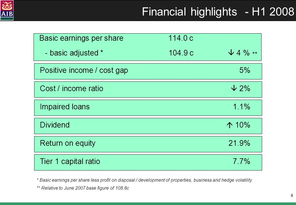 4 Financial highlights - H1 2008 Basic earnings per share 114.0 c - basic adjusted * 104.9 c 4 % * Basic earnings per share less profit on disposal / development of properties, business and hedge volatility ** Relative to June 2007 base figure of 108.8c Positive income / cost gap5% Cost / income ratio 2% Impaired loans 1.1% Dividend 10% Return on equity21.9% Tier 1 capital ratio 7.7% **