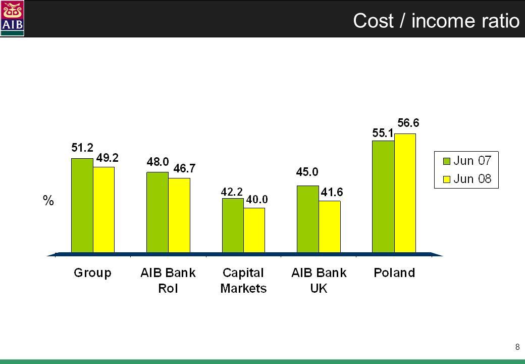 9 Loan portfolios by sector % of Group loan portfolio 36% 37%