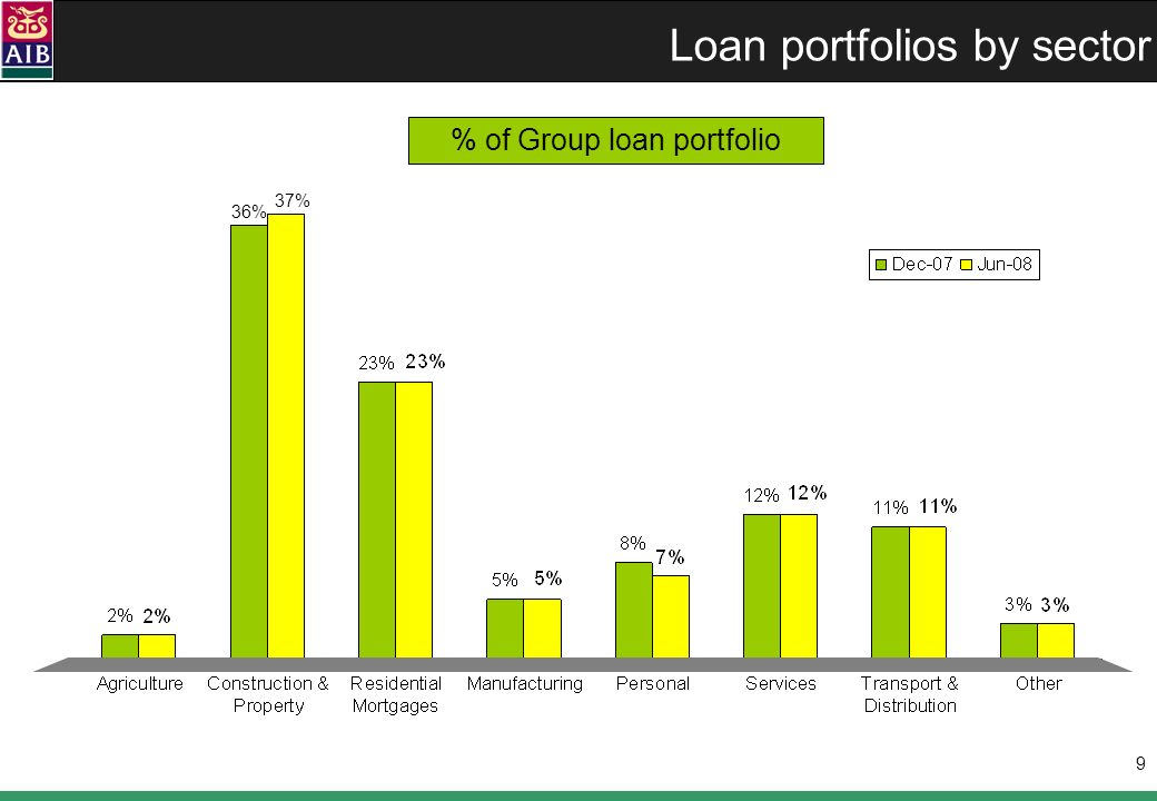 20 M&T Contribution 11% Satisfactory performance in a highly challenging environment Net income $362m ($390m H1 2007) 7% 3 rd best performer amongst top 21 US banks* Loans / leases 12%, deposits 6% Net interest margin stable (Q2 v Q1 2008) Efficiency ratio 52.4% (50.2% Q2 2007) Increase in non-performing loans and credit costs 4 th lowest net charge off ratio amongst top 21 US banks* Principally driven by weak housing market Prudent and vigilant management; allowance for credit losses 1.58% High rate of internal capital generation * excludes trust banks