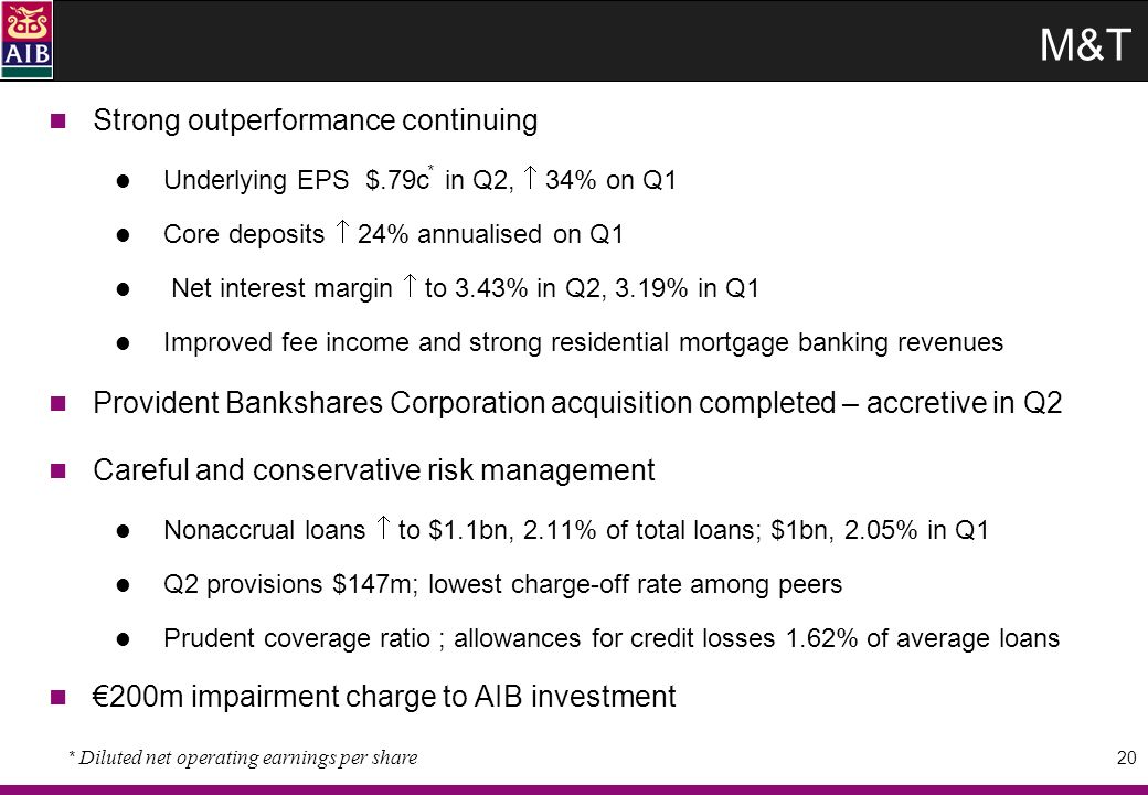20 M&T Strong outperformance continuing Underlying EPS $.79c in Q2, 34% on Q1 Core deposits 24% annualised on Q1 Net interest margin to 3.43% in Q2, 3.19% in Q1 Improved fee income and strong residential mortgage banking revenues Provident Bankshares Corporation acquisition completed – accretive in Q2 Careful and conservative risk management Nonaccrual loans to $1.1bn, 2.11% of total loans; $1bn, 2.05% in Q1 Q2 provisions $147m; lowest charge-off rate among peers Prudent coverage ratio ; allowances for credit losses 1.62% of average loans 200m impairment charge to AIB investment * Diluted net operating earnings per share *