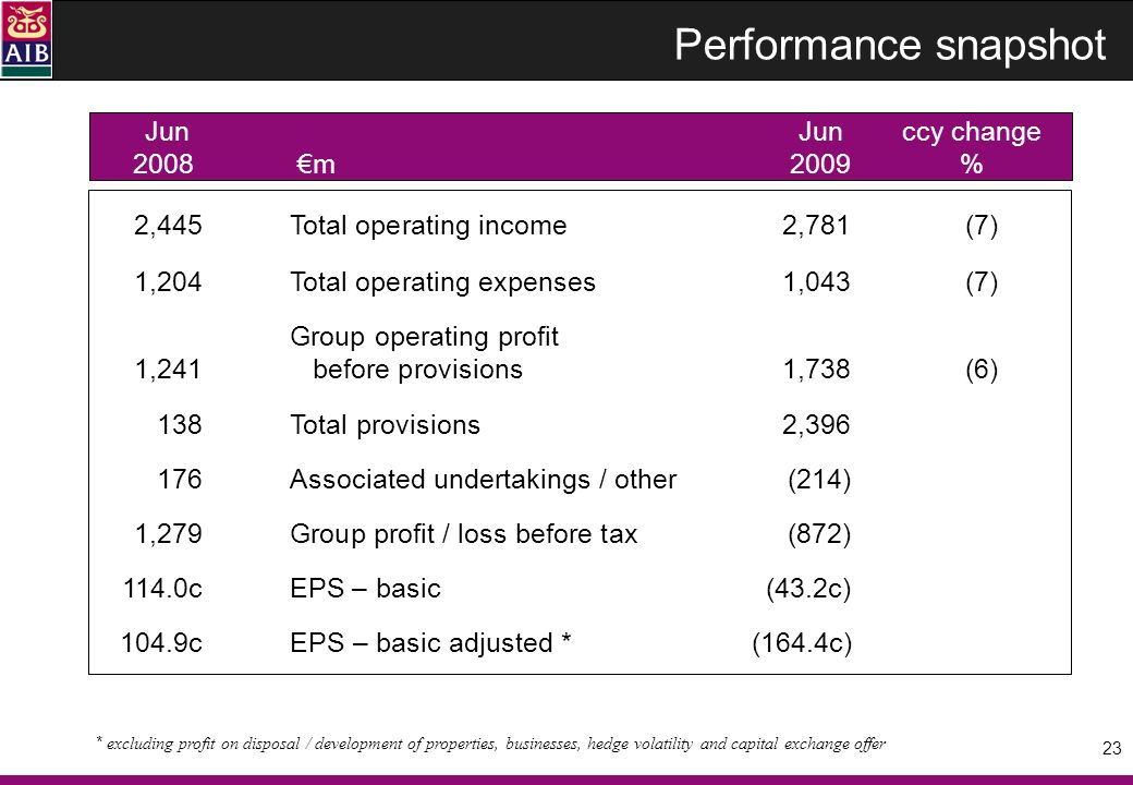 23 JunJunccy change 2008m2009 % Performance snapshot 2,445Total operating income 2,781(7) 1,204Total operating expenses1,043(7) Group operating profit 1,241 before provisions1,738(6) 138Total provisions2,396 176Associated undertakings / other(214) 1,279Group profit / loss before tax (872) 114.0cEPS – basic (43.2c) 104.9cEPS – basic adjusted * (164.4c) * excluding profit on disposal / development of properties, businesses, hedge volatility and capital exchange offer