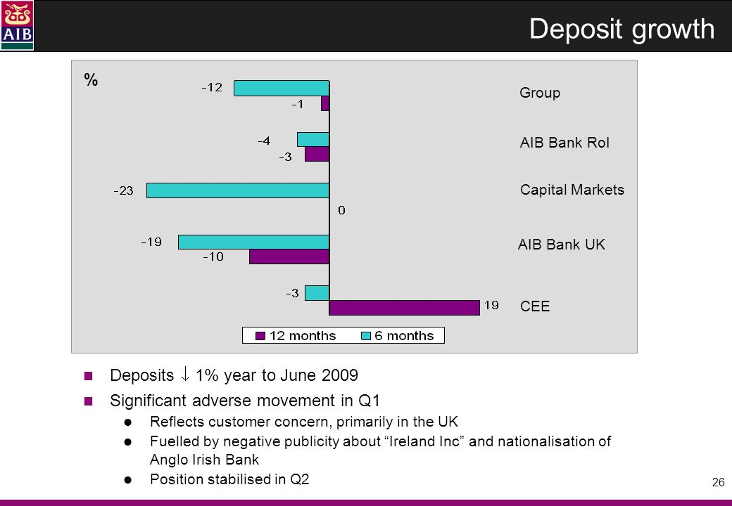 26 Deposit growth % AIB Bank RoI Group AIB Bank UK Capital Markets CEE Deposits 1% year to June 2009 Significant adverse movement in Q1 Reflects customer concern, primarily in the UK Fuelled by negative publicity about Ireland Inc and nationalisation of Anglo Irish Bank Position stabilised in Q2