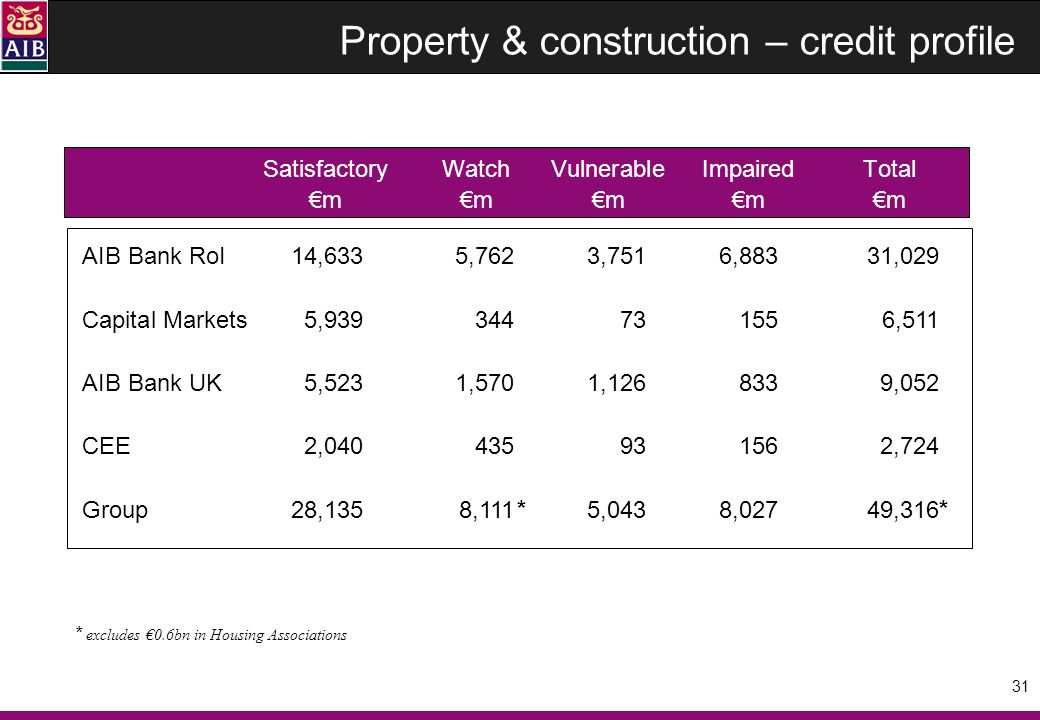 31 Property & construction – credit profile SatisfactoryWatchVulnerableImpairedTotal mmmmm AIB Bank RoI14,6335,7623,7516,88331,029 Capital Markets5,939344731556,511 AIB Bank UK5,523 1,5701,1268339,052 CEE2,040435931562,724 Group28,1358,1115,0438,02749,316 * excludes 0.6bn in Housing Associations * *