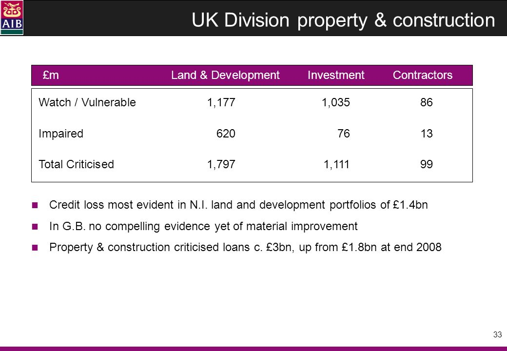 33 UK Division property & construction Credit loss most evident in N.I.